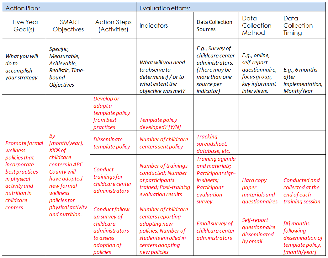 Phase Vii Steps For Implementing Promoting And