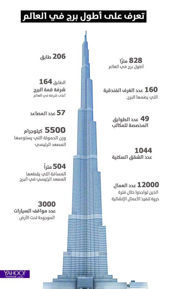 ارقام لا تعرفها عن برج خليفة الاطول عالميا انفوجرافيك بياني Burj Khalifa Beauty Skin Care Routine Lettering Alphabet