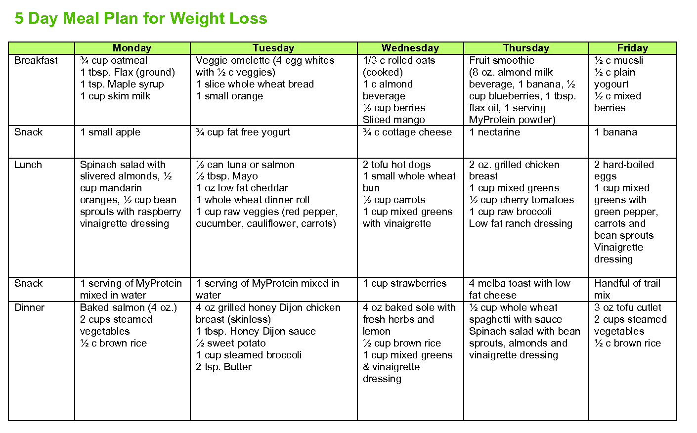 small changes to diet lose weight