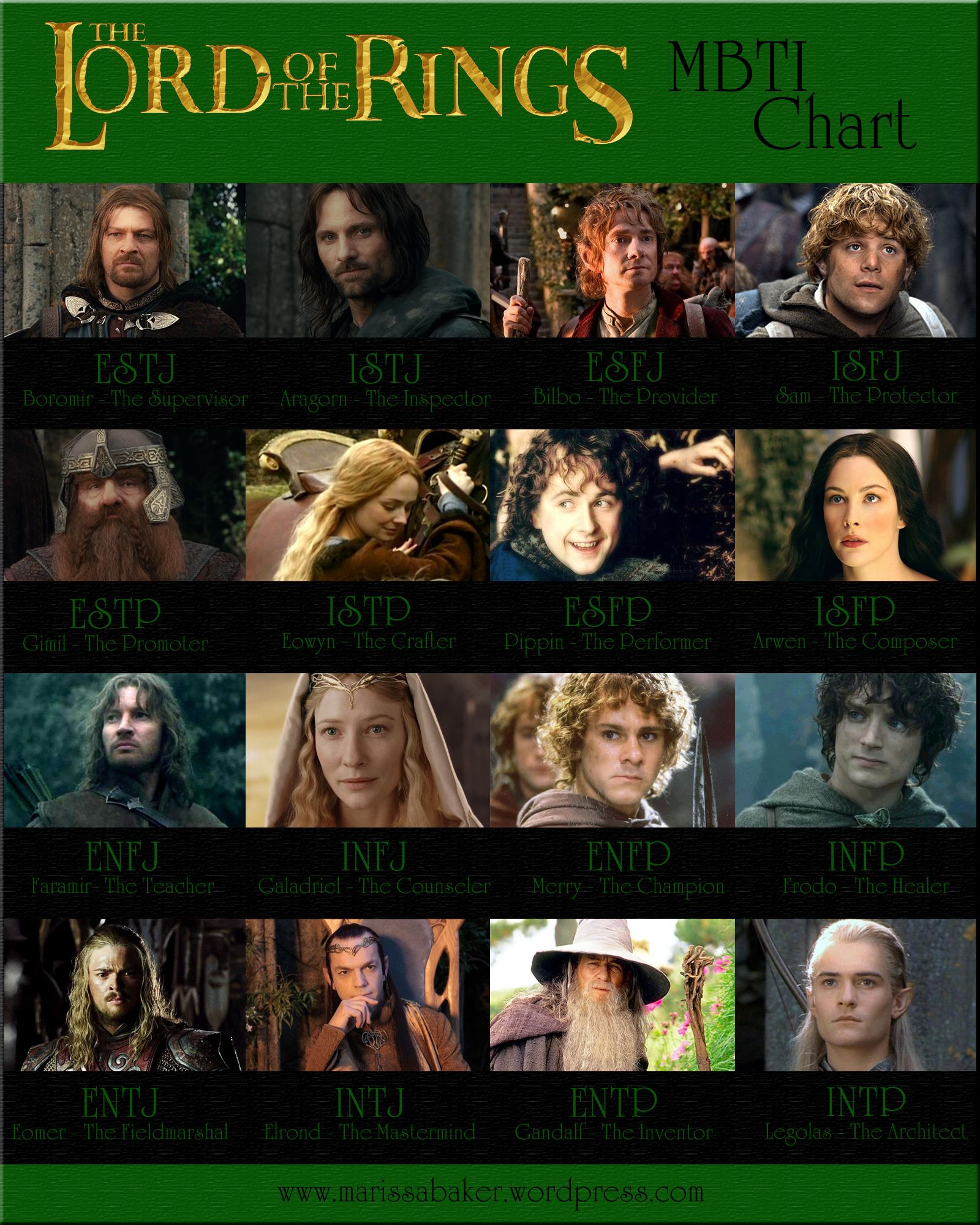 Personality Type Chart Lord Of The Rings