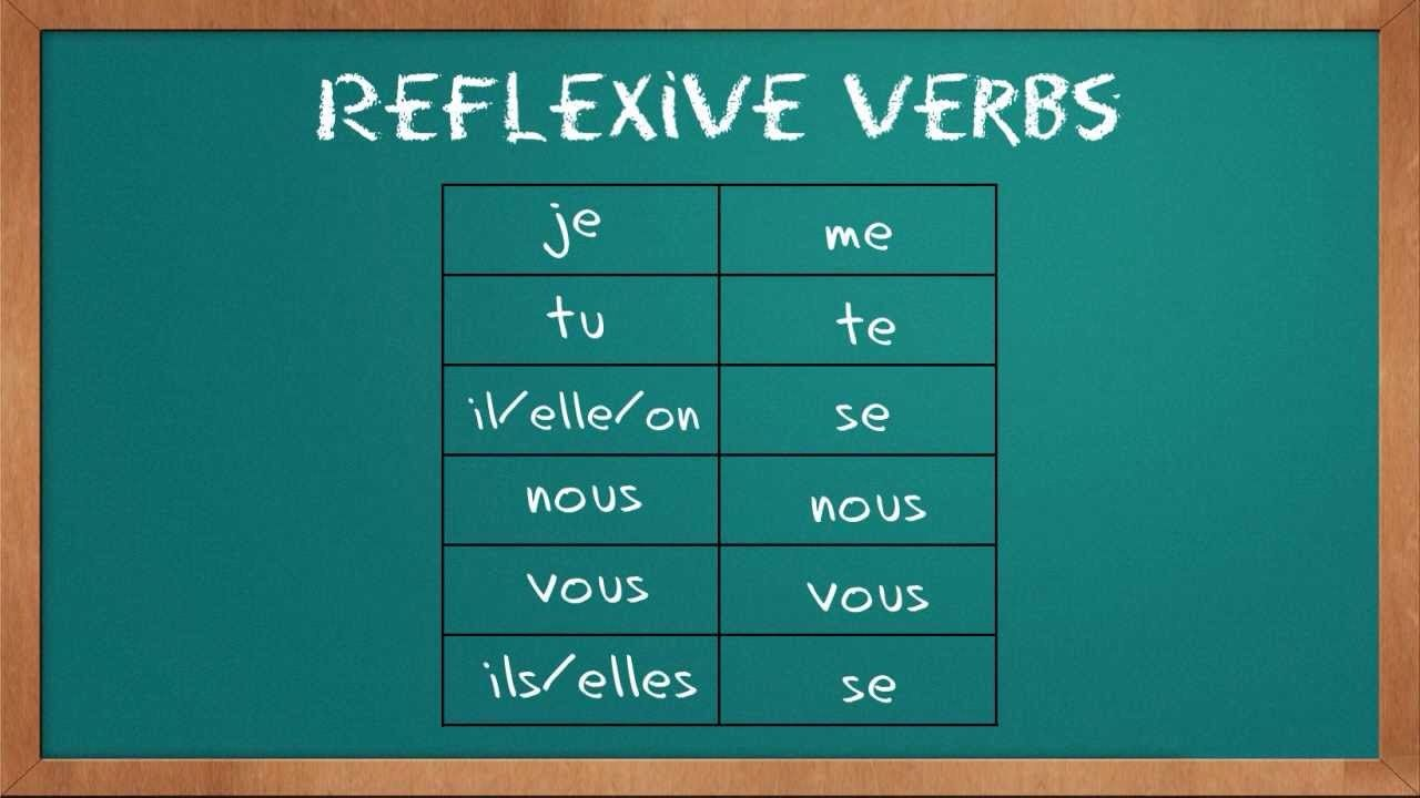 1f075c359d4852bbe51c1a0cc4cf2a22 les verbes réflexifs ont des pronoms réflexifs (\