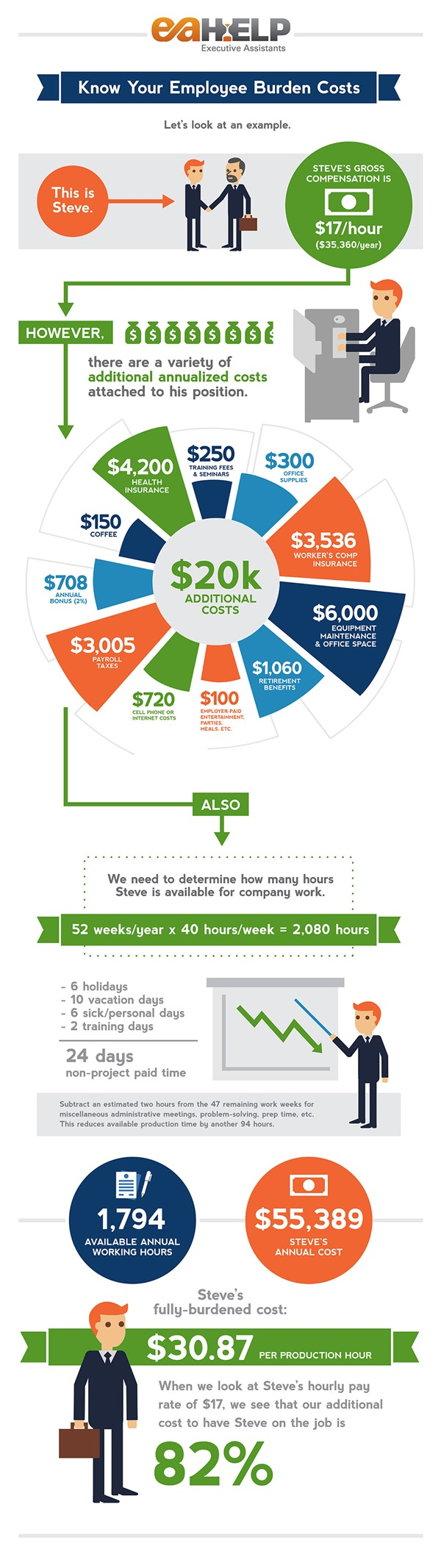 eahelp infographic