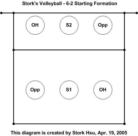 Volleyball Half Court Diagram Google Search Coaching Volleyball Youth Volleyball Volleyball Practice