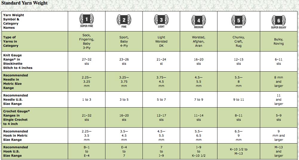 A fabulous chart of standard yarn weights it shows a yarn s gauge