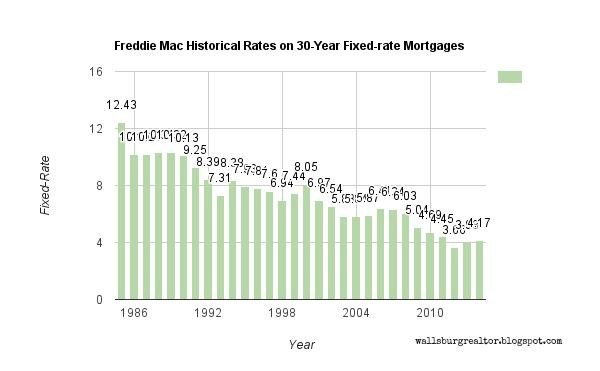 Historic Mortgage Rates Today S Mortgage Rate Mortgage Rates 30 Year Mortgage Mortgage