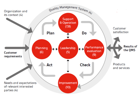 Process approach ISO 9001:2015