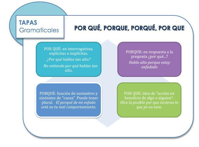Captura De Pantalla 2011 06 02 A Las 23 00 02 Aprender Espanol Ortografia Ortografia Espanola