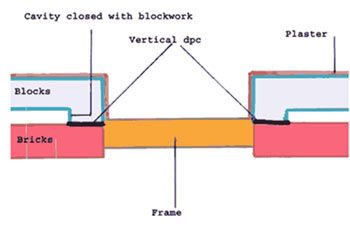 Vertical damp proof courses stop water passing through the wall diy doctor vertical damp proof courses solutioingenieria Images