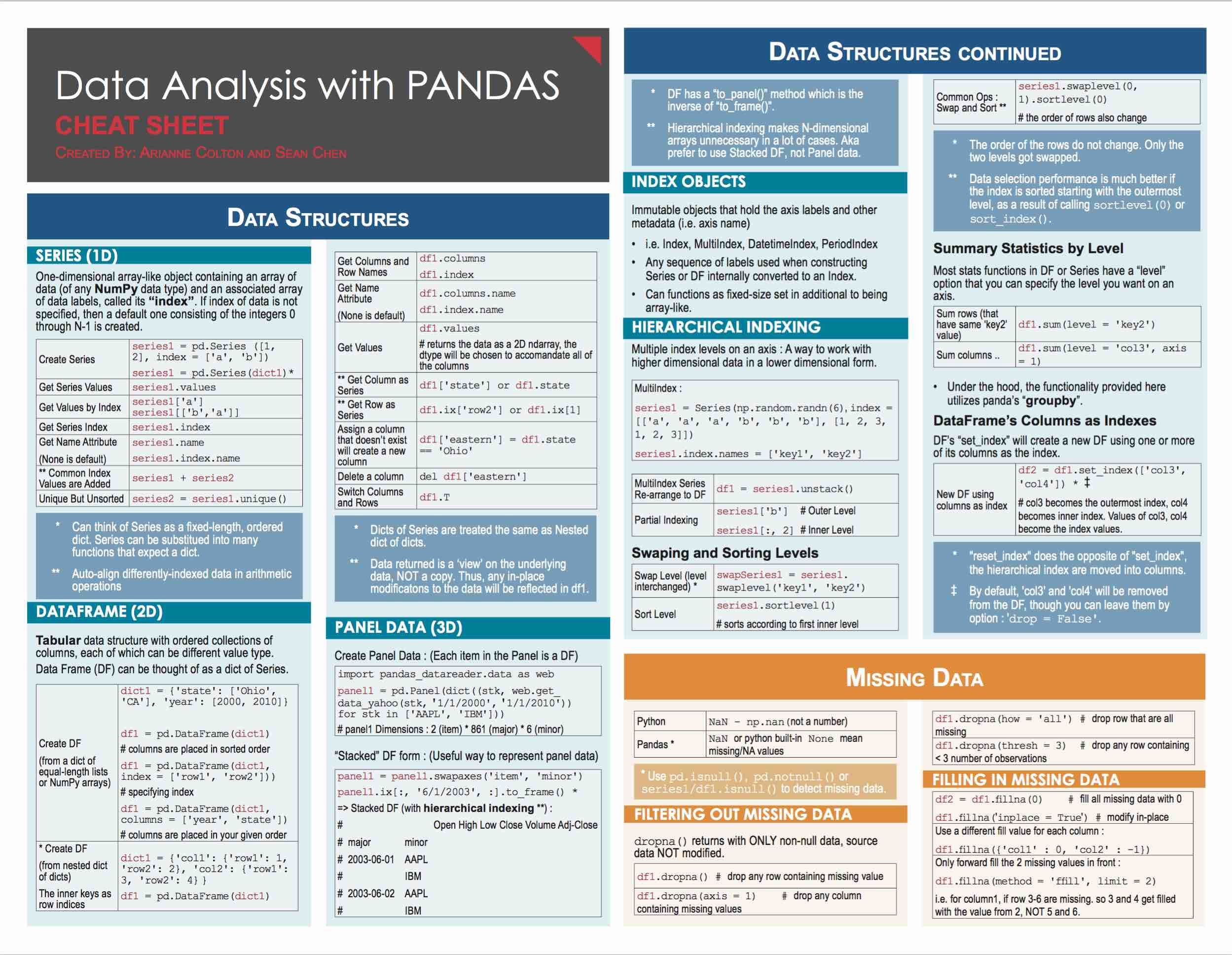 Dataysis With Pandas Data Science Free
