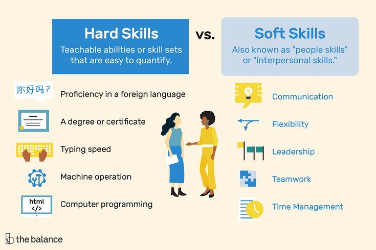 Hard Skills Vs Soft Skills What S The Difference Soft Skills Training Soft Skills Resume Skills