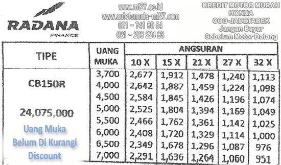 Harga Kredit Motor Honda Cbr 150 Cc