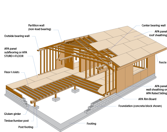 Glossary Building A Shed Shed Plans Shed
