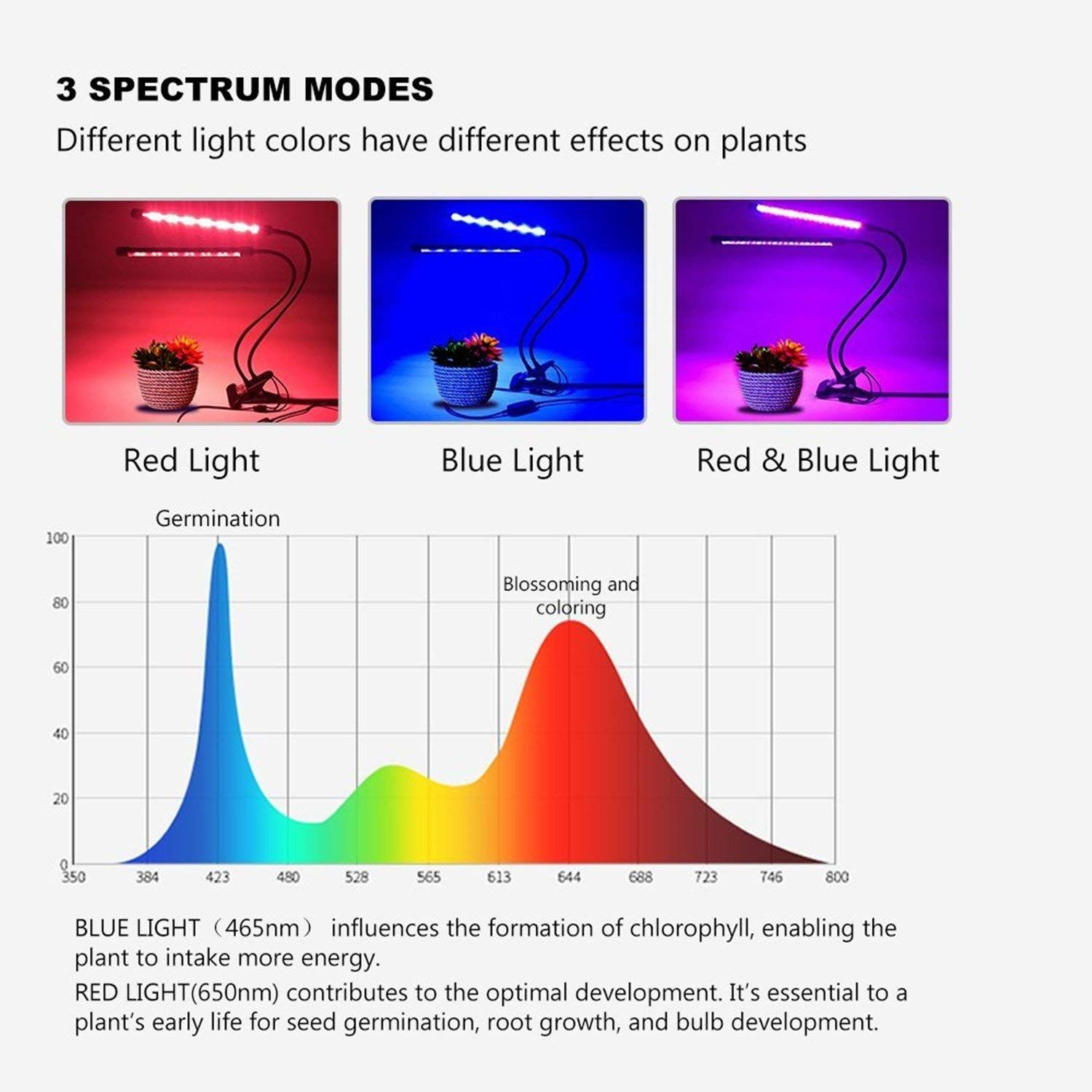 hight resolution of why choose led grow lights led lights are the best choice because they produce