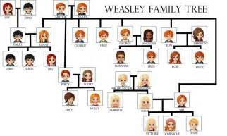 Malfoy Family Tree Weasley Family Tree By Ooruh