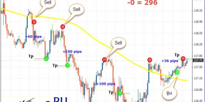 Gool Forex System Forex Winners Free Download Forex System