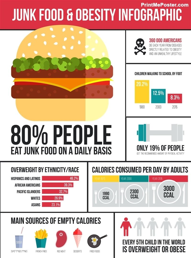 Poster of Obesity Infographic poster walldecor