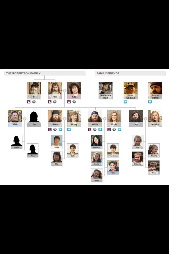 Duck Dynasty Family Tree >> Duck Dynasty Family Tree You Must Know About Your Friends