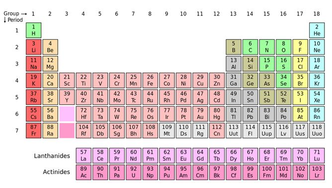 Isotopes of an element share the same number of protons but have - new periodic table atomic mass protons