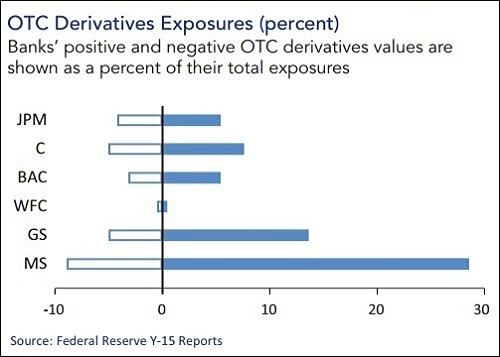 Ofr Data Shows Derivative Exposures As Percent Of Total Exposures