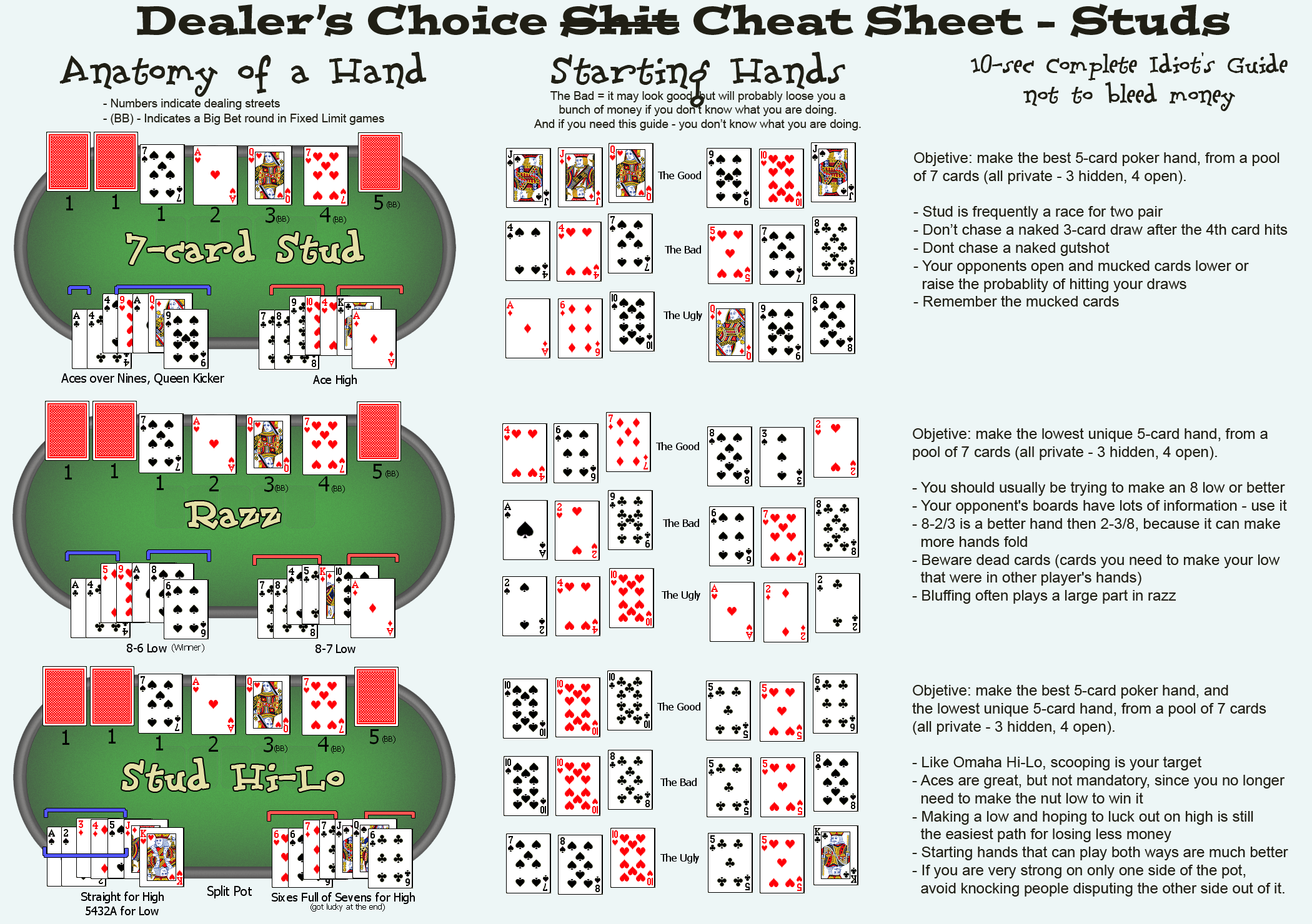 Slobbery image pertaining to poker hands cheat sheet printable