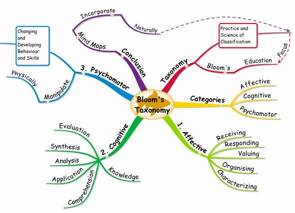 Linguistics study thesis vocabulary