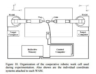 International Journal of Recent Advances in Mechanical Engineering (IJMECH)     ISSN : 2200 - 5854    http://wireilla.com/engg/ijmech/index.html    A FINITE STATE MACHINE APPROACH TO VISUAL SERVOING TO INCREASE POSITIONAL ACCURACY OF IMPEDANCE CONTROLLED ROBOTS     http://wireilla.com/engg/ijmech/papers/2113ijmech01.pdf      ABSTRACT     A visual servoing controller is programmed using finite state machine logic to increase the positional accuracy of a robotic arm under impedance control…
