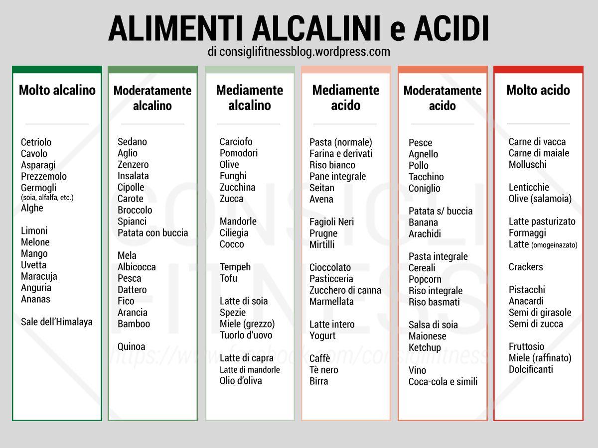 che cosè la perdita di peso alcalina?