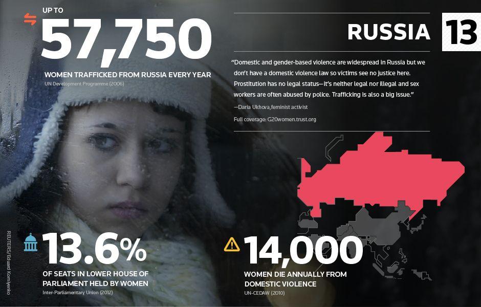 Russia G20 Women - TrustLaw