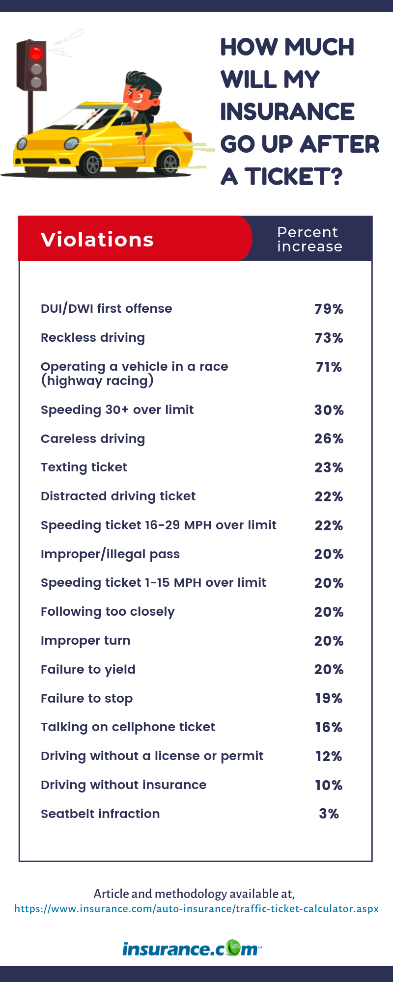 Does A Speeding Ticket Affect Your Insurance Insurance Com