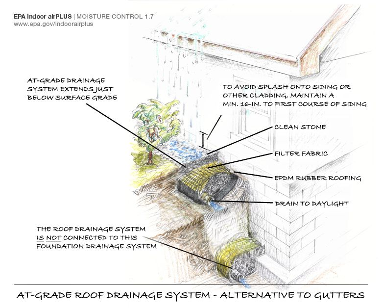 Roof drainage installed below grade alternative to gutters for One pipe drainage system