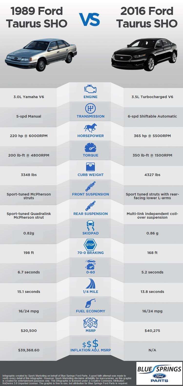 Ford Taurus Sho 1989 Vs 2016 Comparison Chart