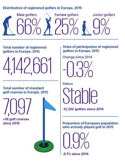 KPMG Golf Participation Report: Stability, growth in Europe #golf #u4golf1