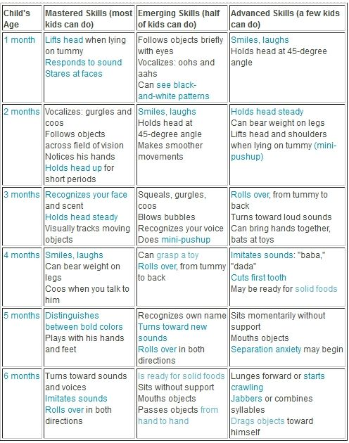 month old milestones chart also timiznceptzmusic rh