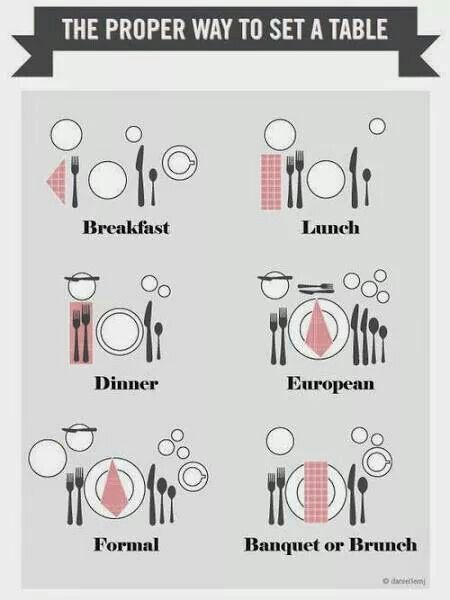 Table Setting Guide  sc 1 st  Pinterest : proper table place setting - Pezcame.Com