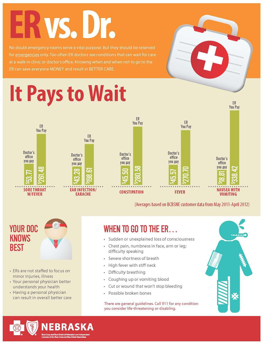 ER vs Dr when to visit the ER and when not to.