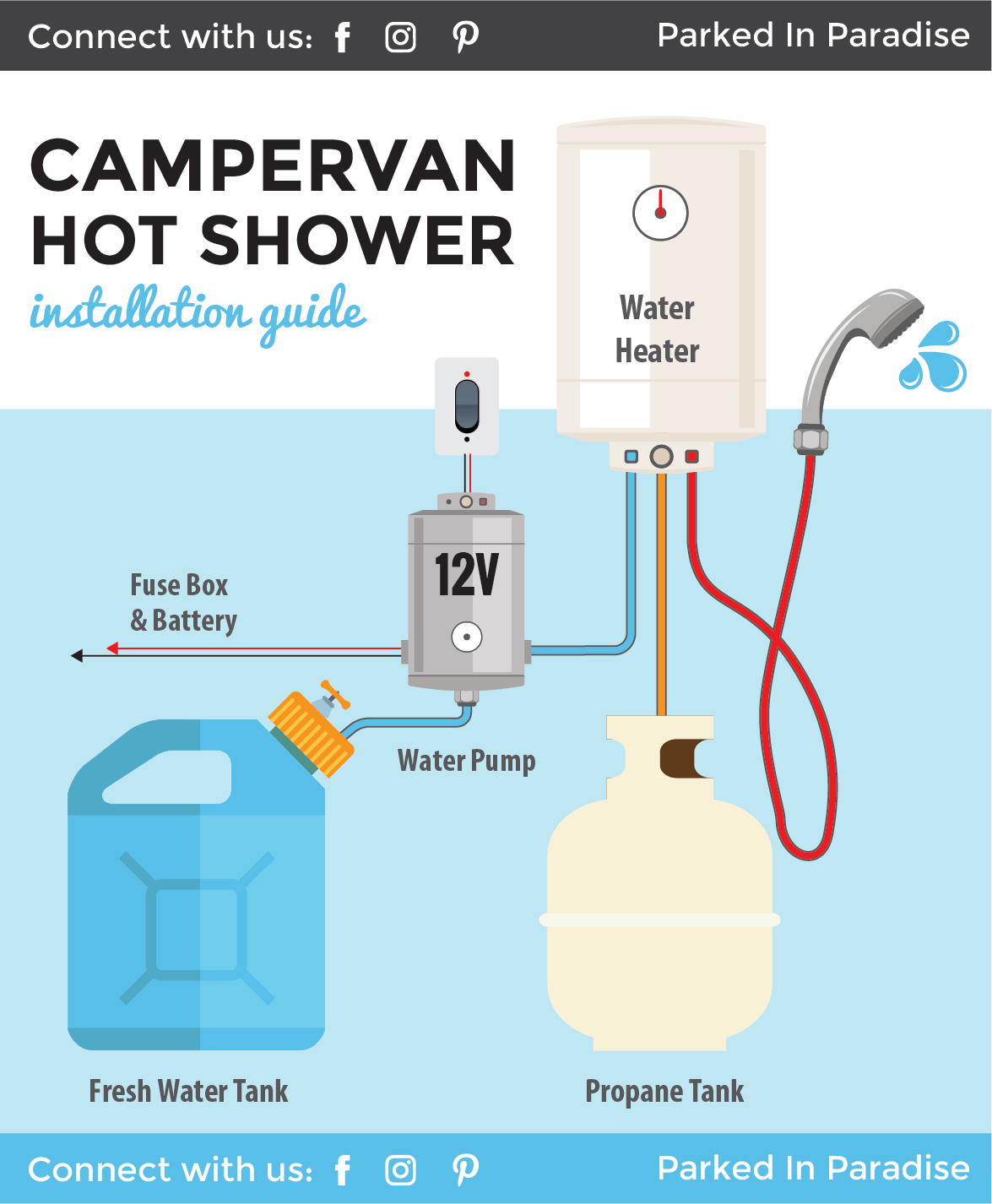 installing a portable 12v water heater in a camper van