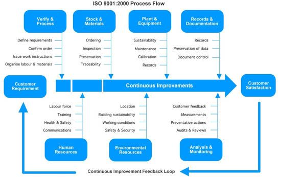Internal Quality Management System Audit Checklist Iso 90012015 For