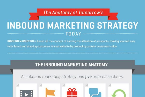 27 Inbound Marketing Strategy Tips and Examples Inbound - components marketing plan