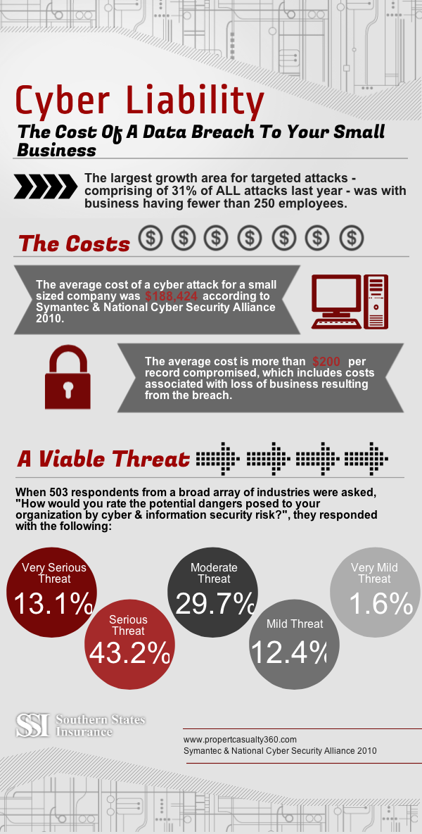 Cyber Liability The cost of a data security breach to