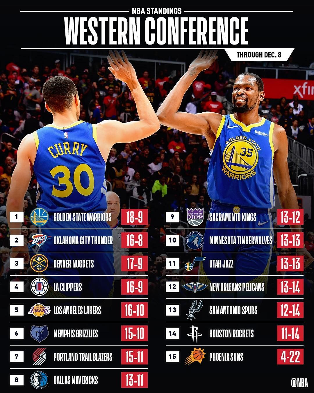 The Raptors Warriors Hold Down The Top Spots In The East West Mark Your Calendar For Raptors Warrio Raptors Oklahoma City Thunder Nba Standings