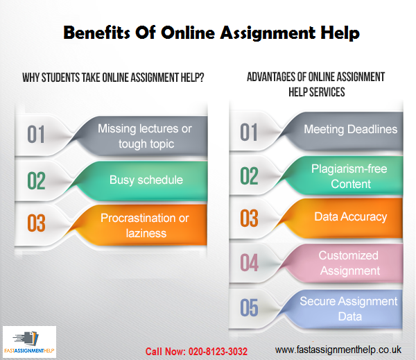 this infographic chart informs the students about benefits of  research paper help online finance assignment help