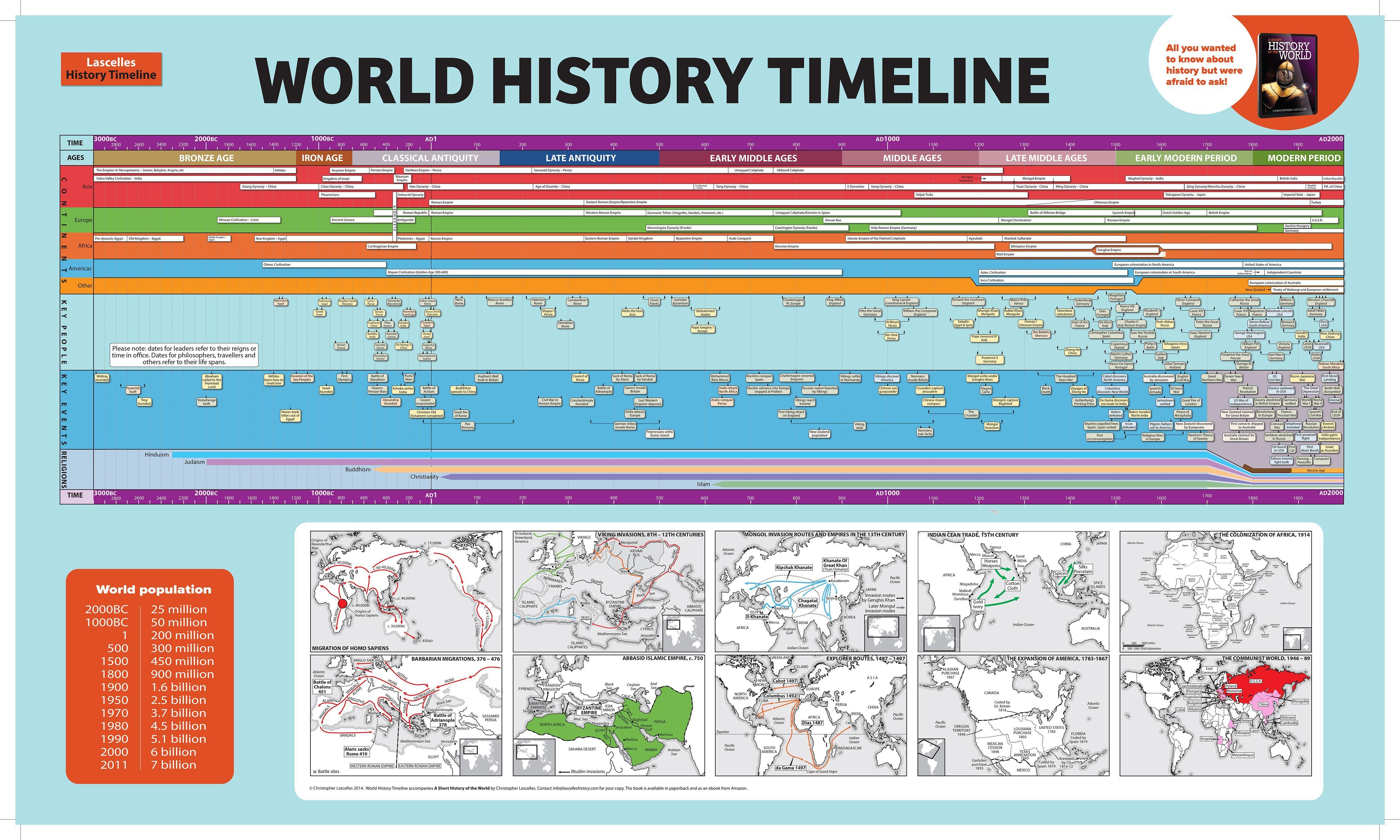 Resultado De Imagen Para Modern World History Timeline