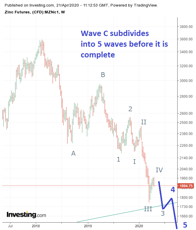 Zinc Prices Are Falling In Wave C That Has Not Completed 5 Waves As Of Now The Next Move Lower Will Only Be Wave V In 2020 Analysis Investment Advisor Business Data