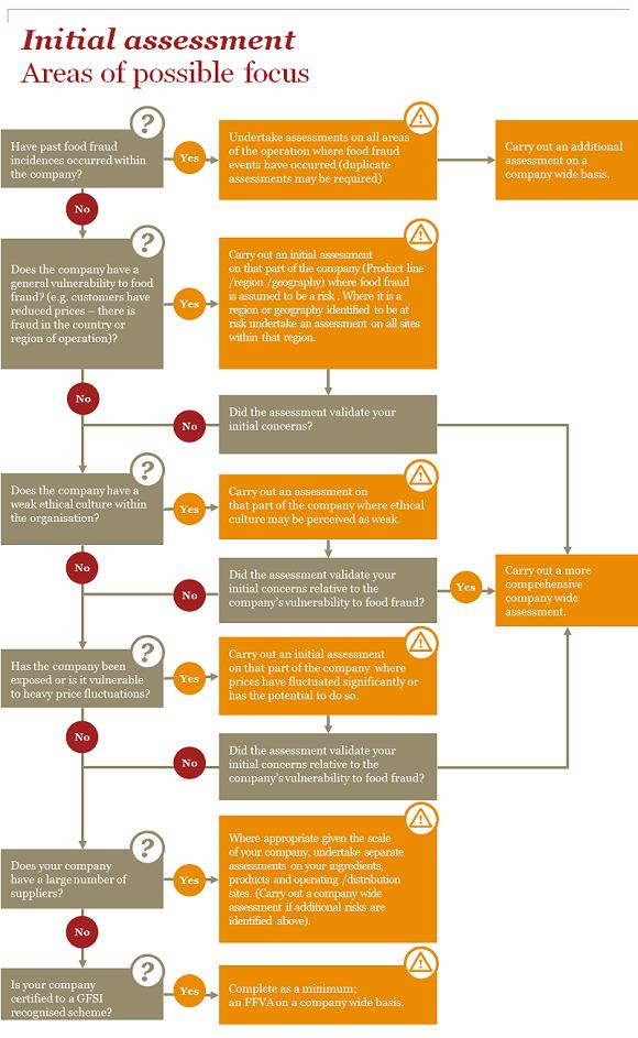 PwC - Food Fraud Vulnerability Assessment | SSAFE Food Fraud