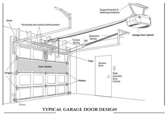Typical garage doors consists of many important parts to