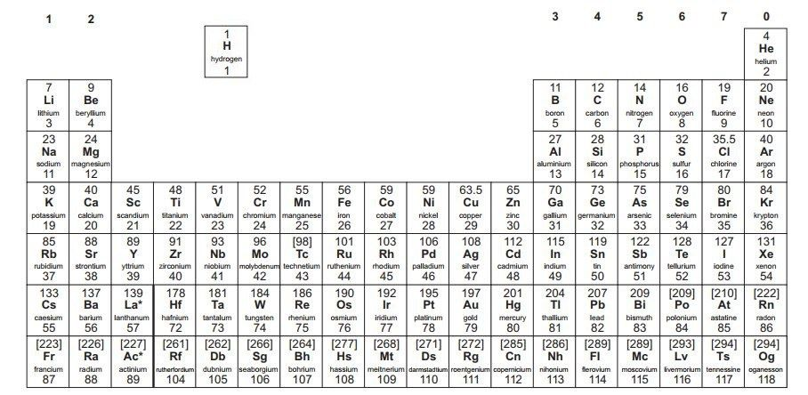 The modern periodic table understand the periodic table of the the modern periodic table understand the periodic table of the element layout of the urtaz Choice Image