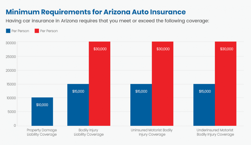 Auto Insurance Quotes Az Is So Famous But Why Auto Insurance