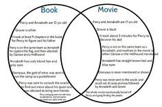 Book for venn diagram automotive block diagram funny percy jackson tumblr percy jackson movie book venn diagram rh pinterest co uk book vs ccuart Choice Image