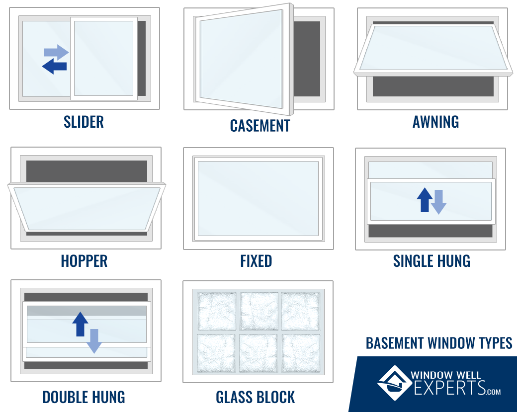In Swing Basement Windows We Have Basement Windows That Can Be Used For New Construction Or Replacements And Are Energy Star R Basement Windows Window Types Window Well