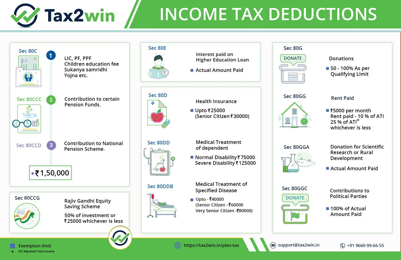 Deductions under Chapter VI A of Tax Act for FY